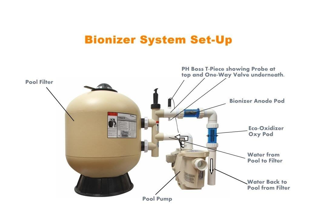 Bionizer System Set-Up