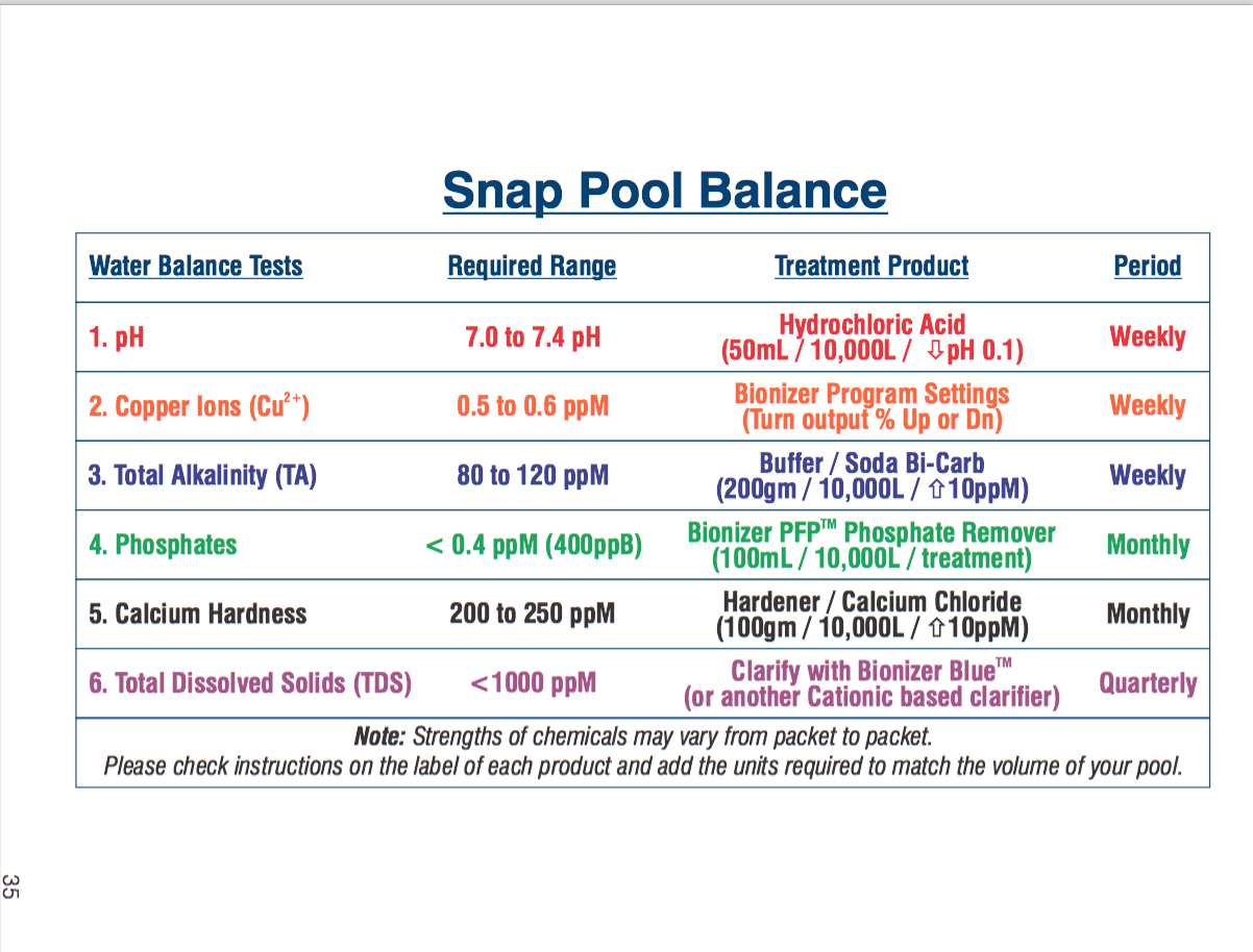Pool Balance